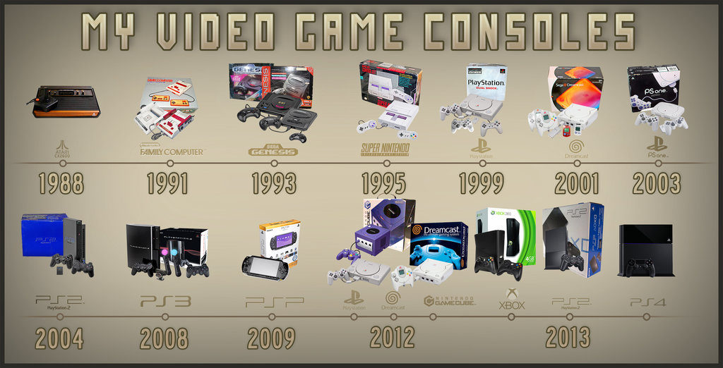 my_video_game_consoles__timeline__by_marcedn d6t2wvm